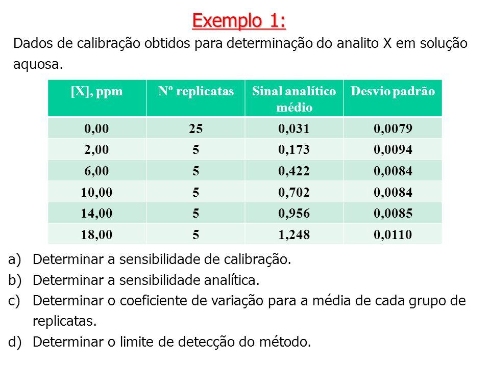 Exemplo 1: Dados de calibração obtidos para determinação do analito X em solução aquosa. [X], ppm.